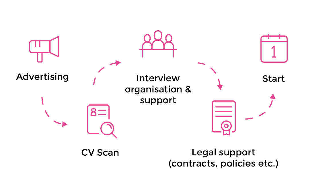 Diagram showing our process: Advertising to CV Scan to Interview organisation & Support to Legal support